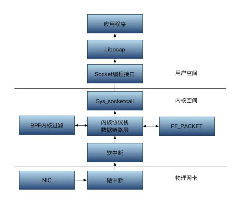 Libpcap 的包捕获机制