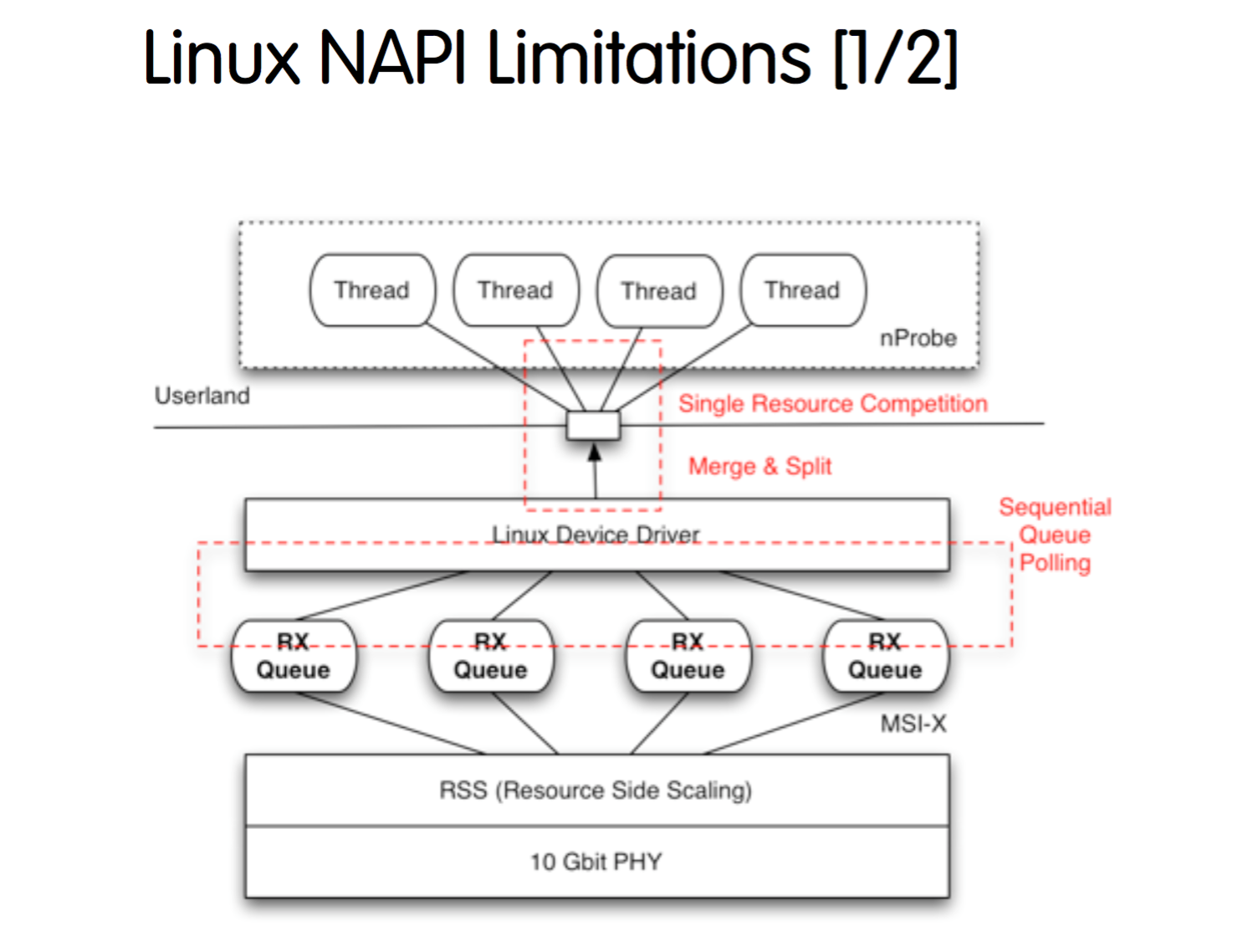 Linux NAPI Limitations