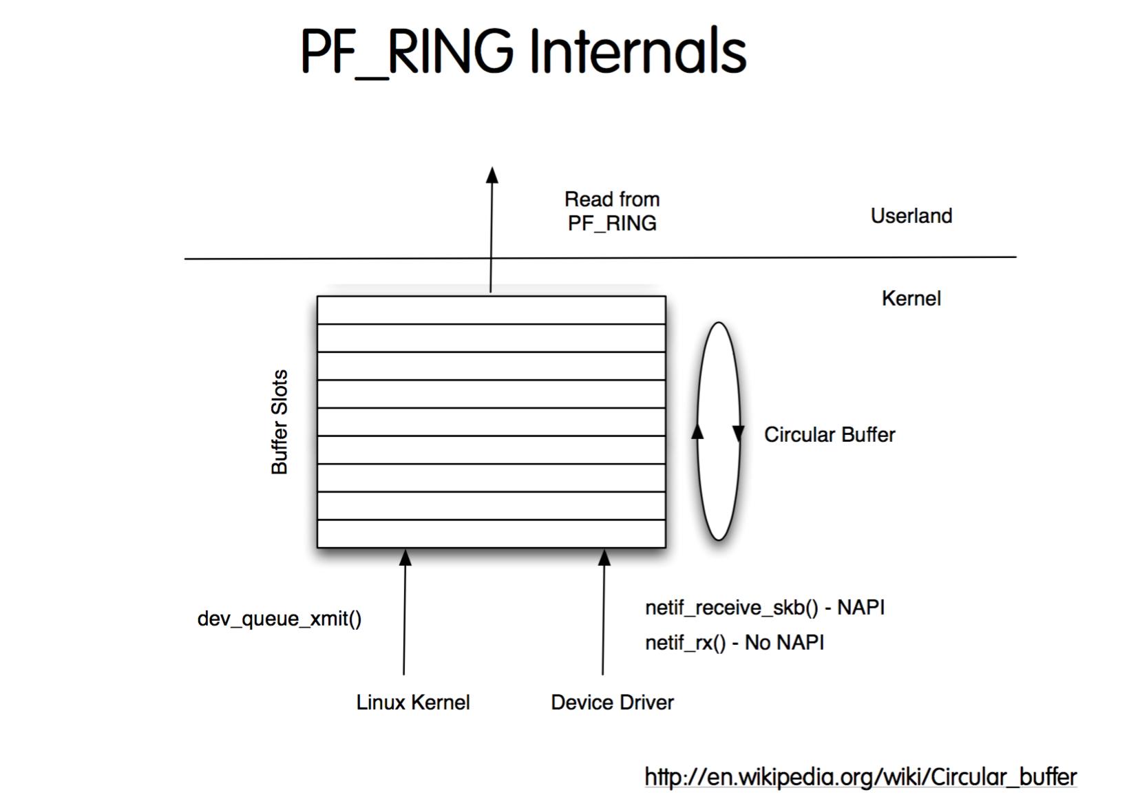 PF_RING Internals