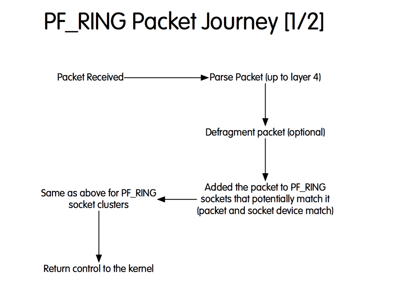 PF_RING Packet Journey - 1