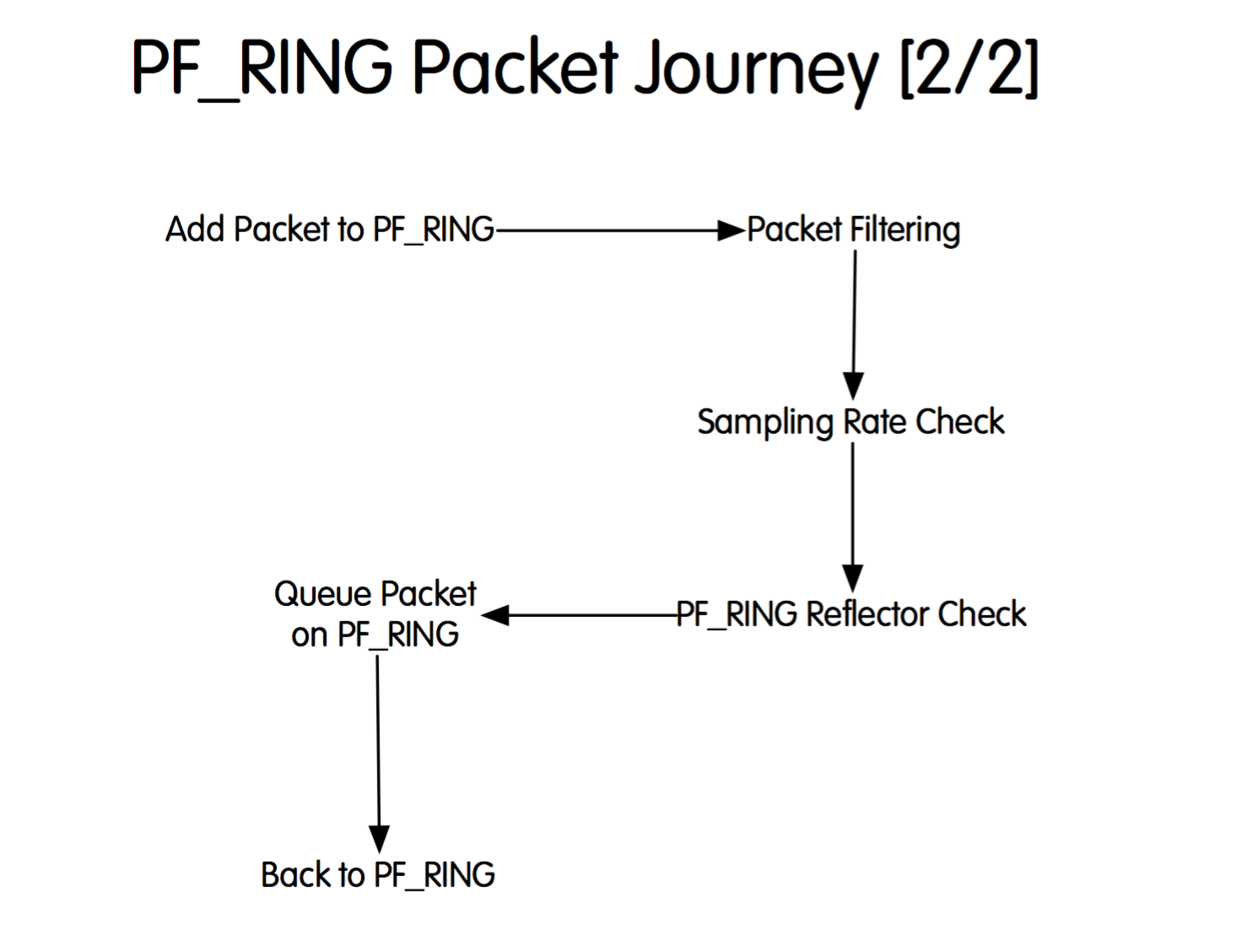 PF_RING Packet Journey - 2
