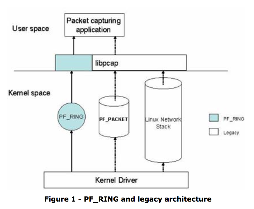 PF_RING and legacy architecture