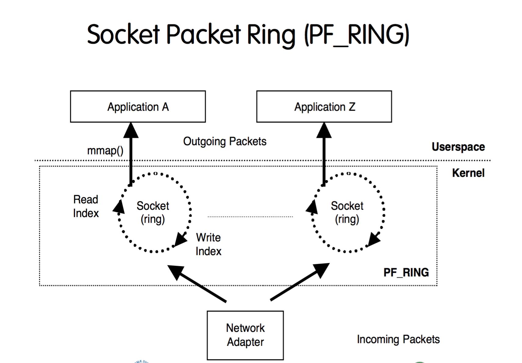 Socket Packet Ring (PF_RING)