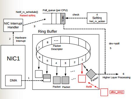 linux-server-packet-fig