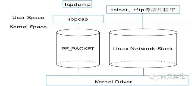 tcpdump程序调用模型