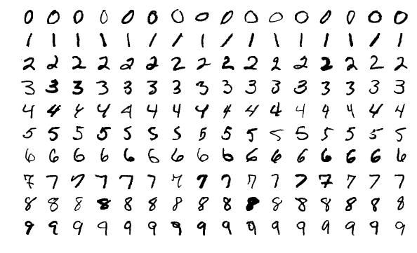 A sample of the MNIST database showing scans of handwritten numbers