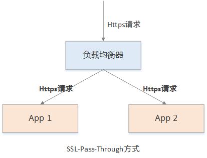 SSL-Pass-thru.png
