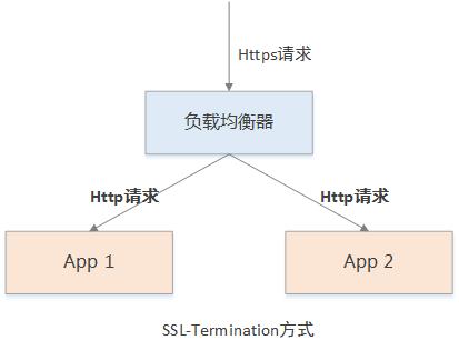 SSL-Termination.png