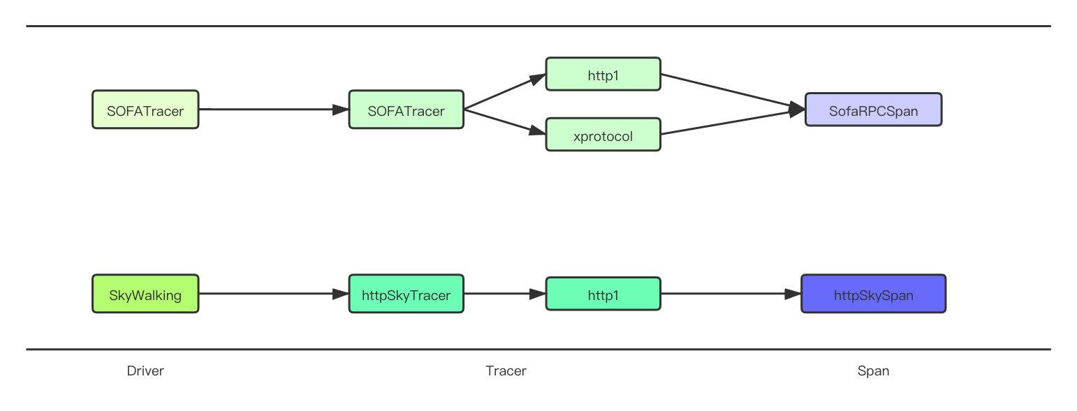 trace-framework