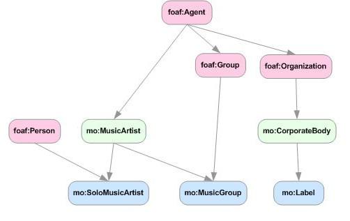 MO - Agent concepts