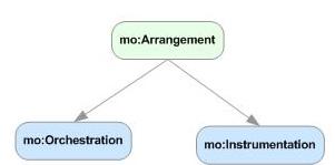 Arrangement concept