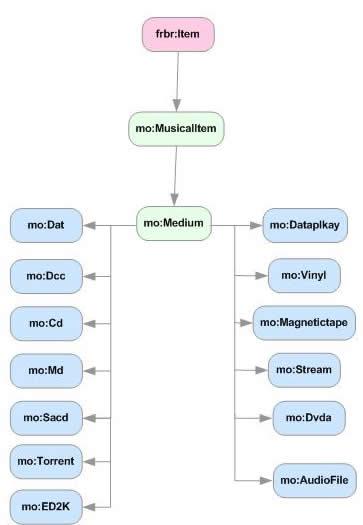 MO - Musical Item concept