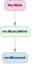 Musical Work concept