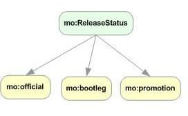 Release Status concept