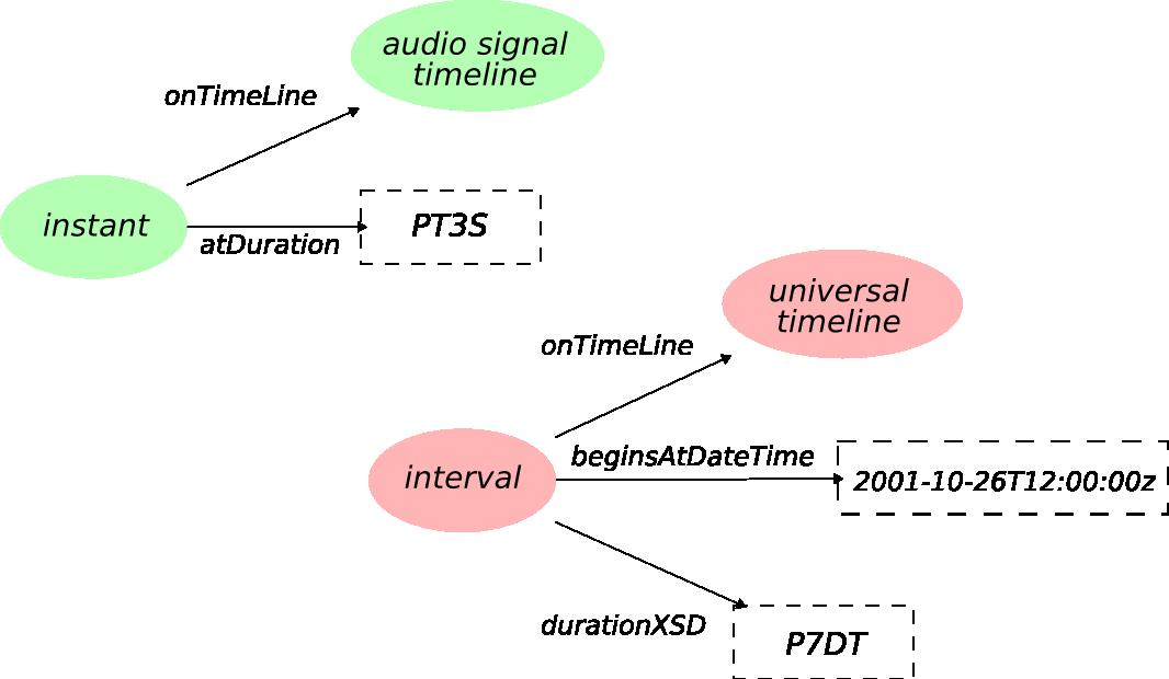 Timeline concept