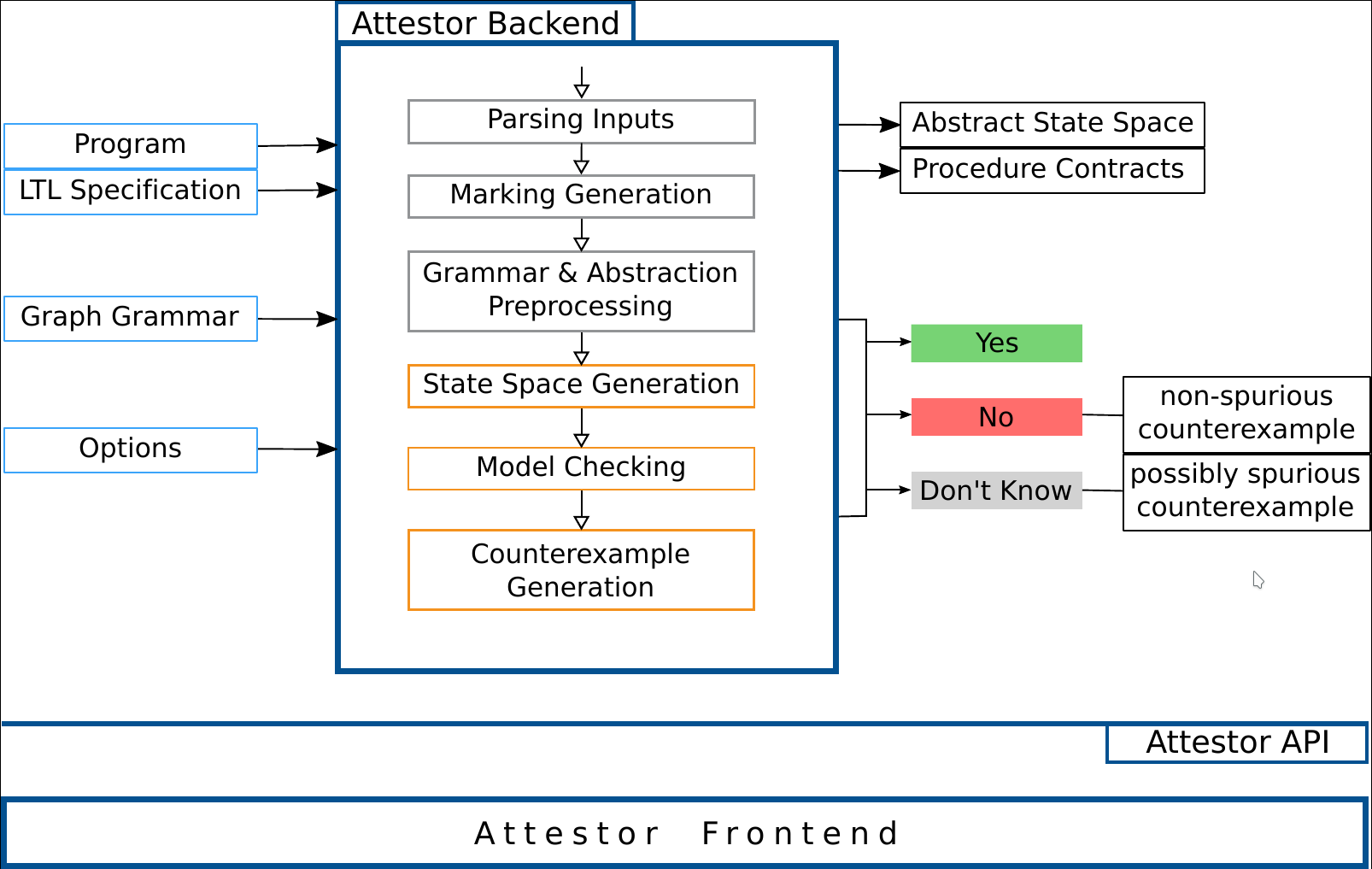 Overview of Attestor's architecture