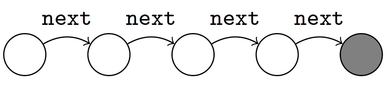 singly-linked list