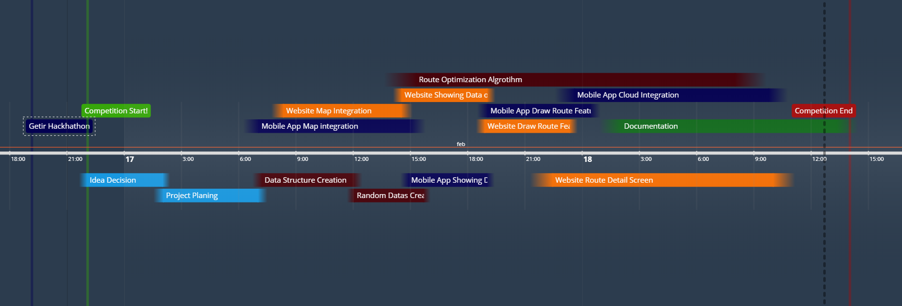 Timeline of our little project!