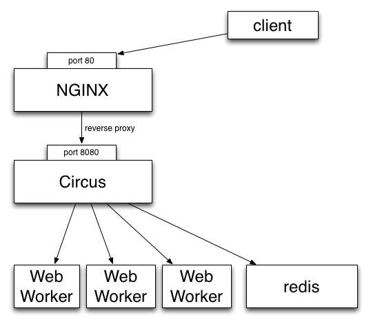 https://raw.githubusercontent.com/mozilla-services/circus/dff6cf3a348fecc0b58bd08cae91b1508aed14c2/docs/source/circus-stack.png