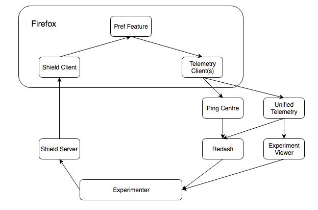 GitHub - mozilla/experimenter: A web application for