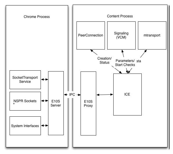 network-e10s-socket-proxy.png