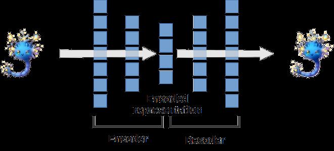 Deep ANN autoencoder