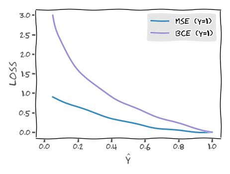 bce vs. MSE loss