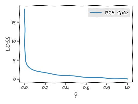 BCE loss