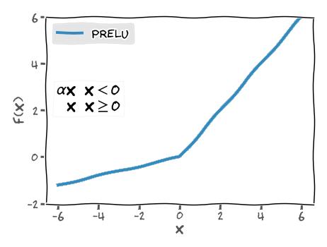 PreLU unit