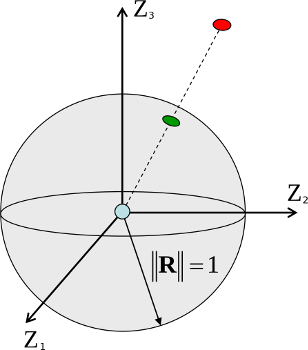 Unit sphere S2
