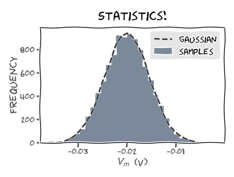 histogram statistics