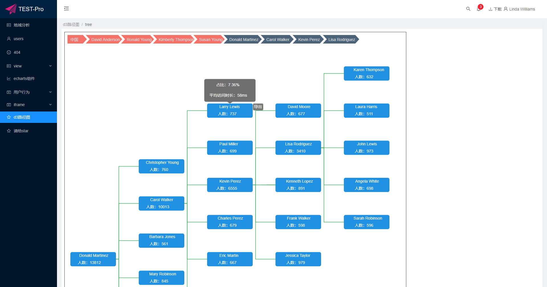 企业BI系统,数据可视化平台—antd-umi-sys