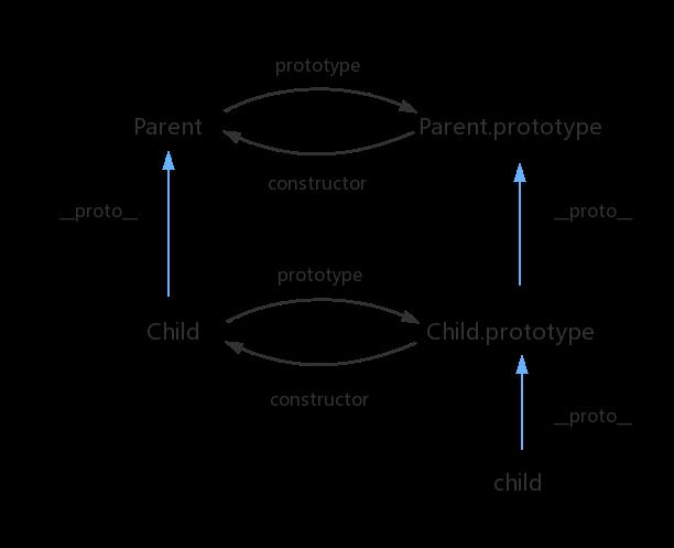 ES6 class 原型链示意图