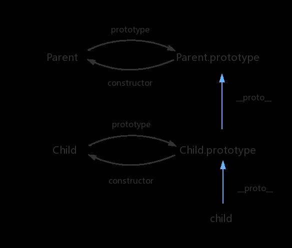 寄生组合式继承原型链示意图