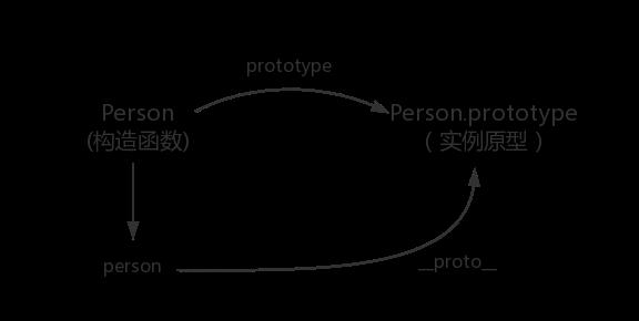 实例与实例原型的关系图