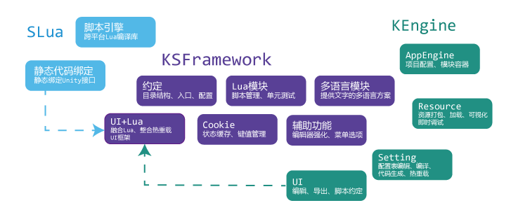 KSFramework由KEngine和SLua结合组成