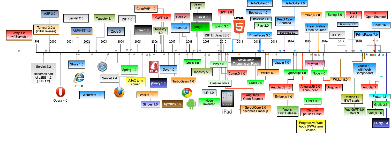 The History of Web Frameworks