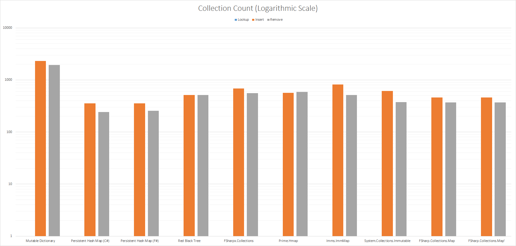 Collection Count (Logarithmic Scale)