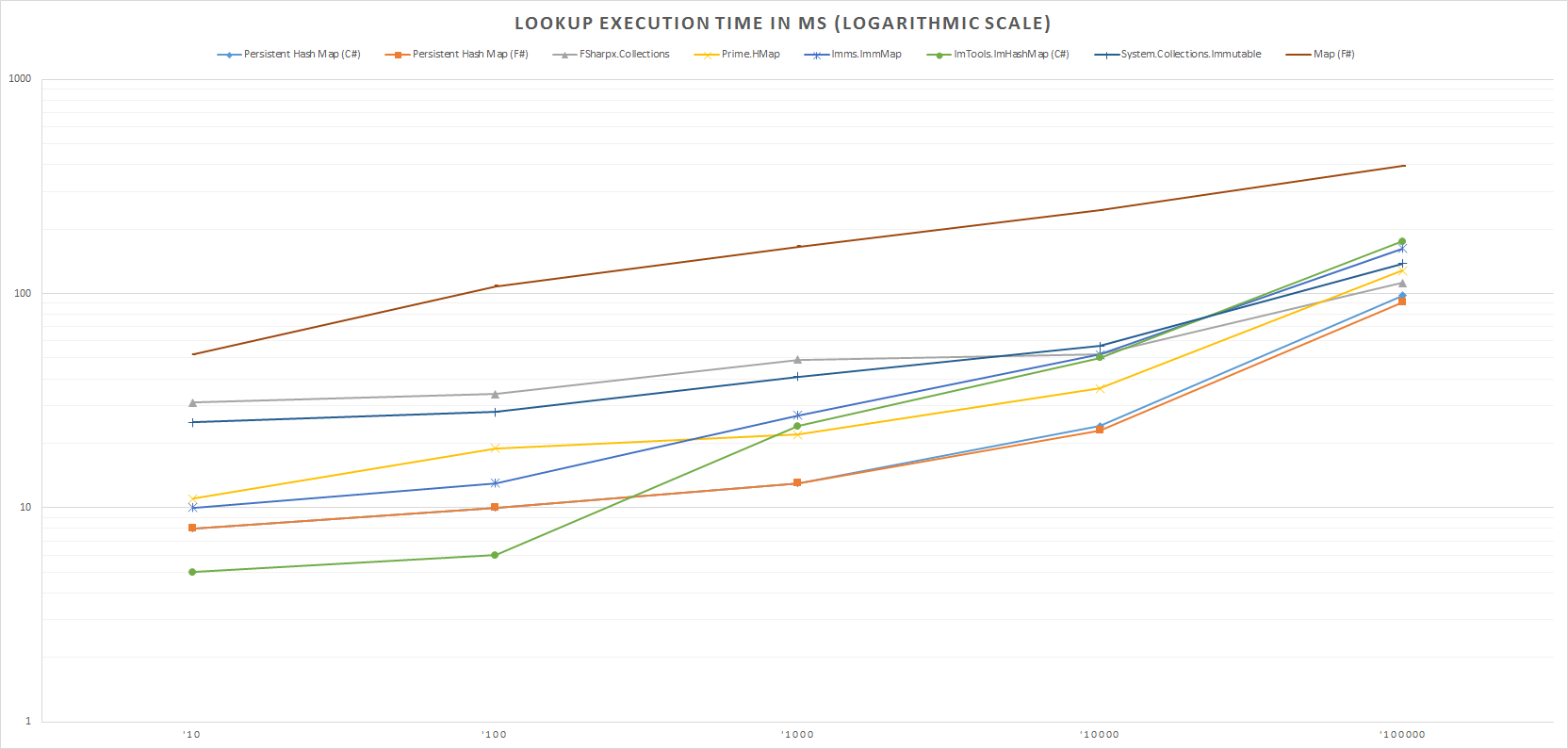 Lookup Execution Time In Ms (Logarithmic Scale)