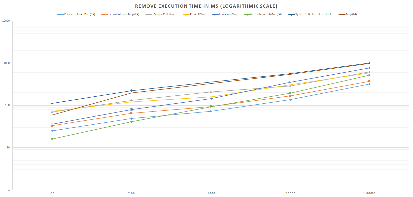 Remove Execution Time In Ms (Logarithmic Scale)