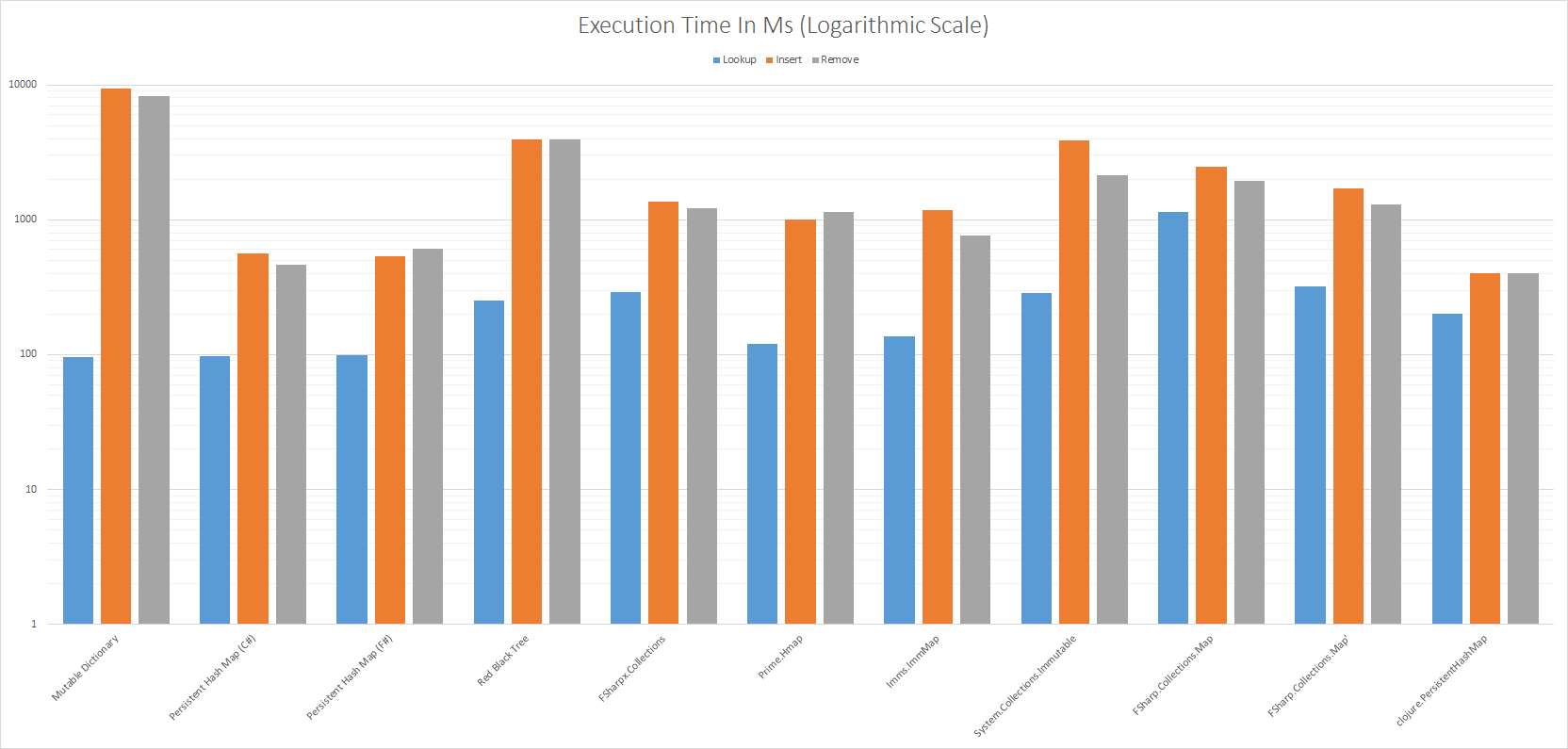 Execution Time In Ms (Logarithmic Scale)
