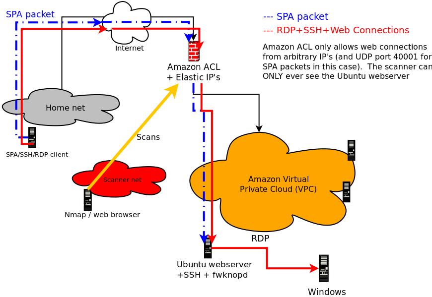 SPA-Amazon-AWS-cloud