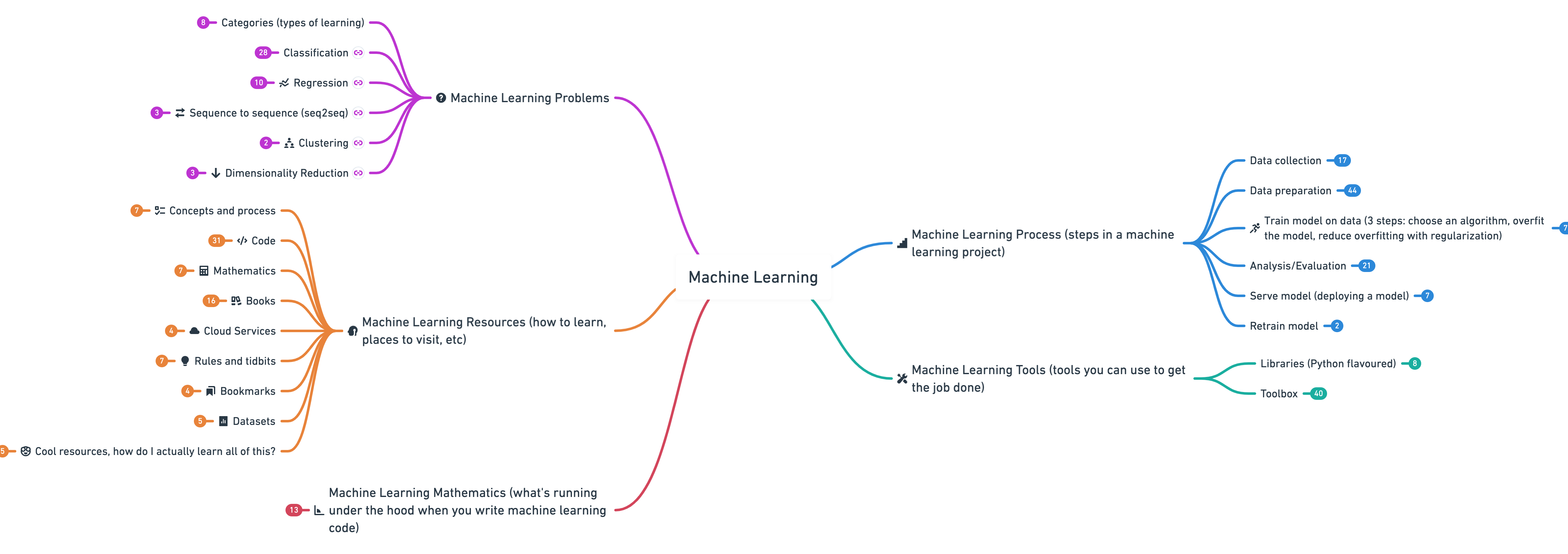 2020 machine learning roadmap overview