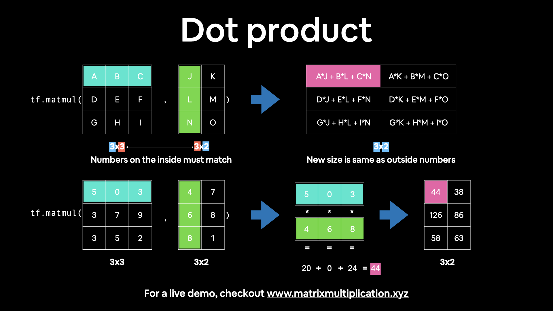 lining up dimensions for dot products