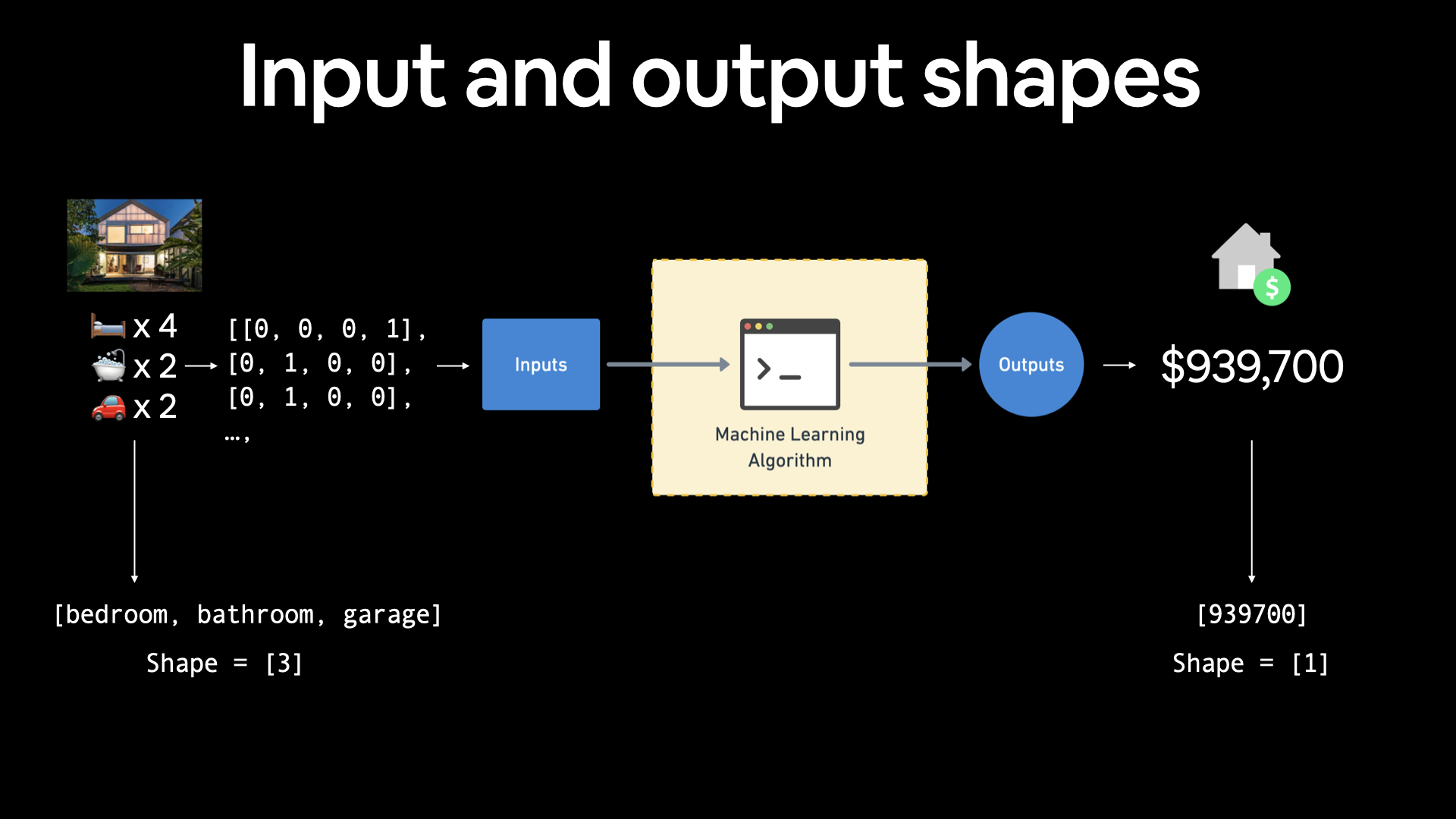 example of input and output shapes for a housing price prediction problem