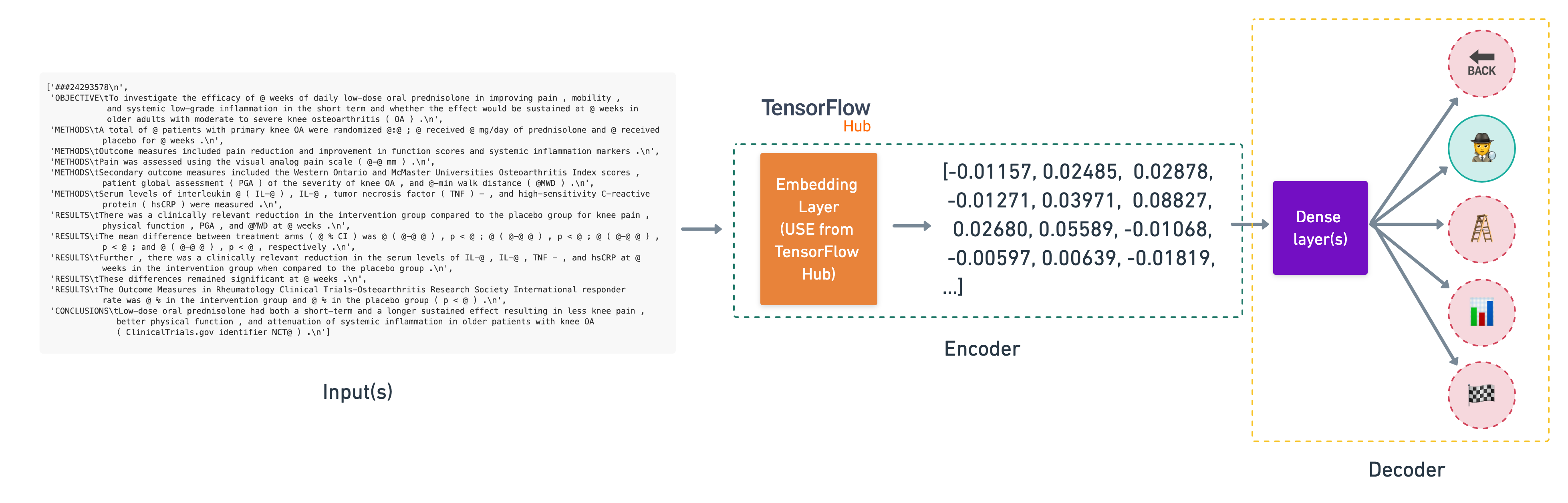 TensorFlow Hub Universal Feature Encoder feature extractor model we're building
