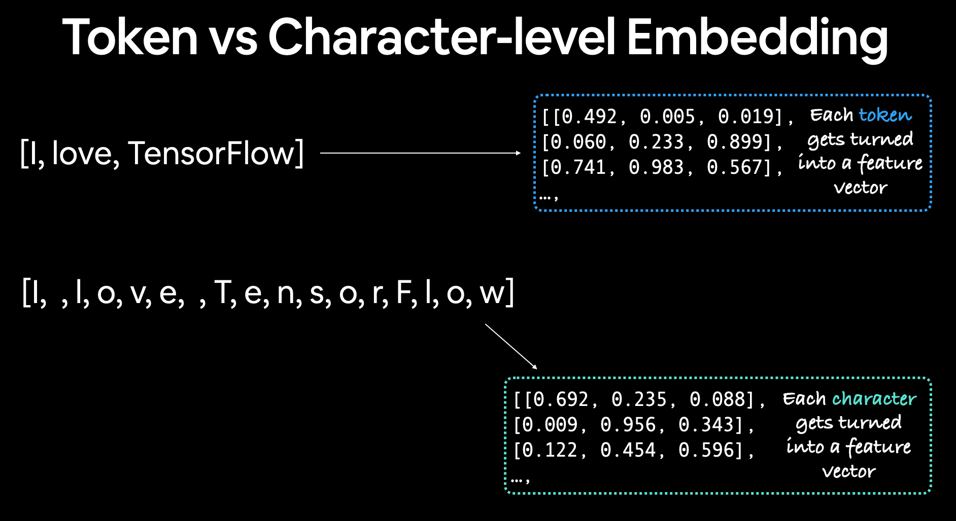 example of difference between token level and character level embeddings