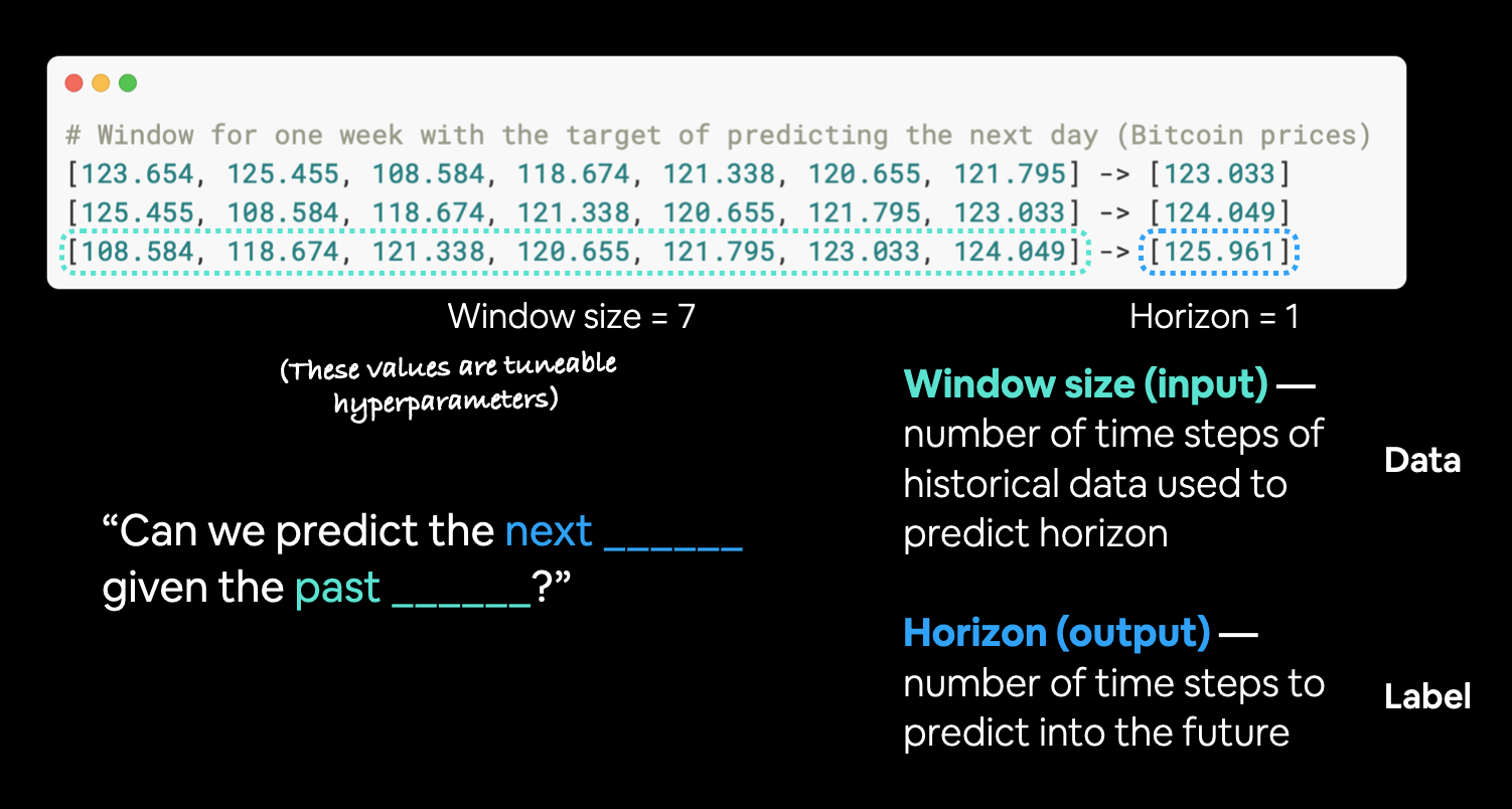 windows and horizons for turning time series data into a supervised learning problem