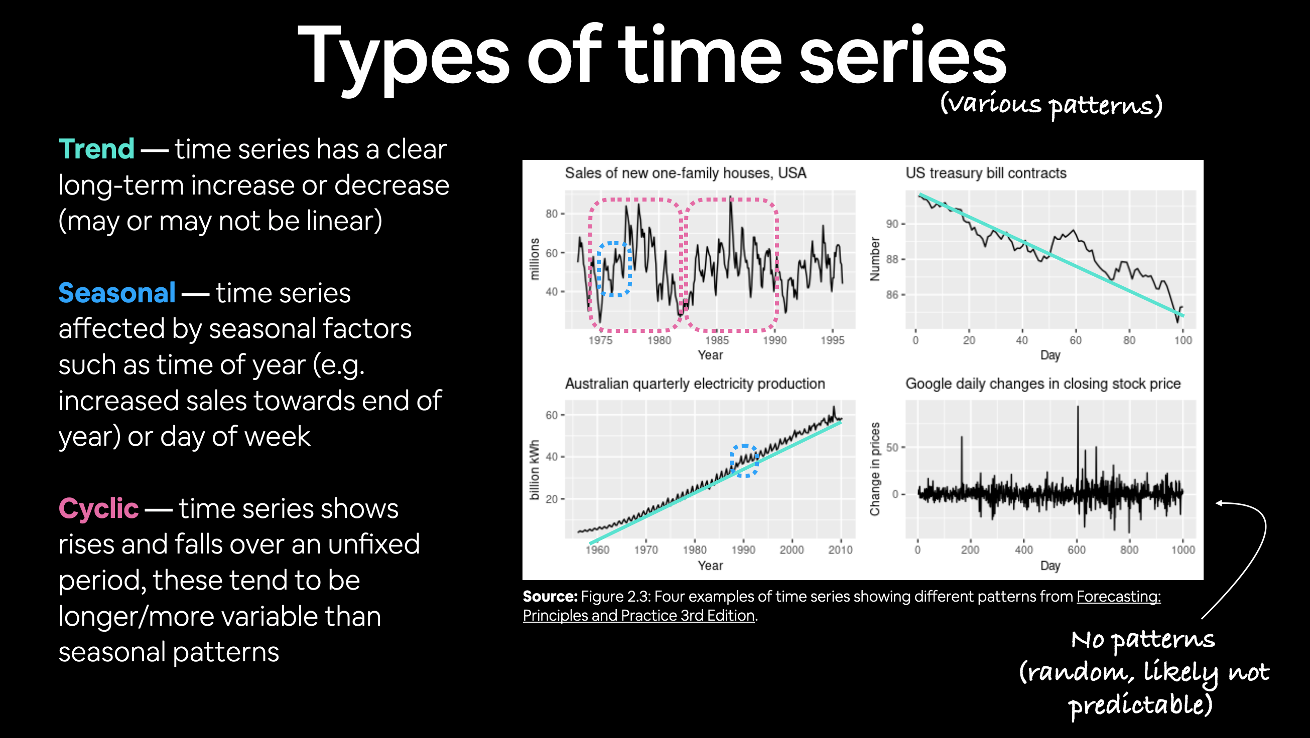 different types of time series patterns