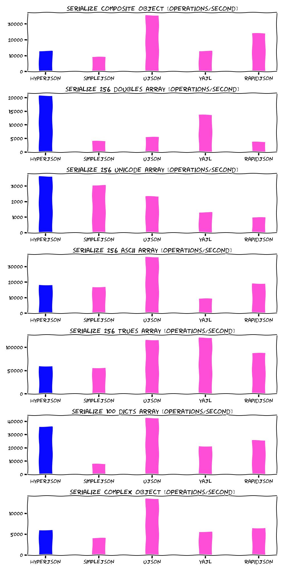 Serialization benchmarks